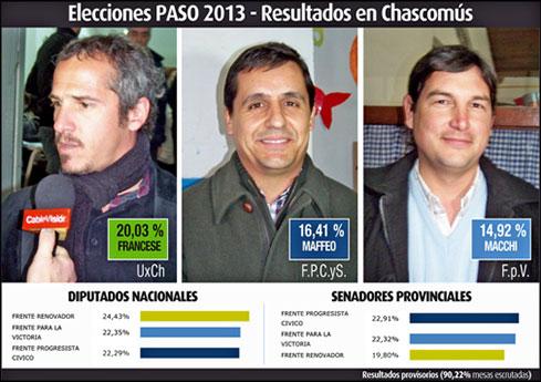 ELECCIONES EN CHASCOMUS: DIFICIL DECIR QUIENES GANARON