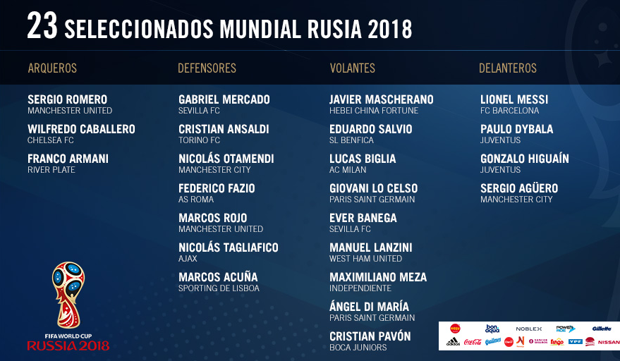 Mundial 2018. La lista oficial de 23 futbolistas de la Selección Argentina que estarán en Rusia