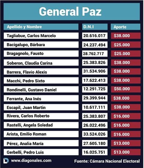 """Aportes truchos en Cambiemos: concejales del interior figuran como """"aportantes"""", pero no pusieron """"ni un peso"""""""
