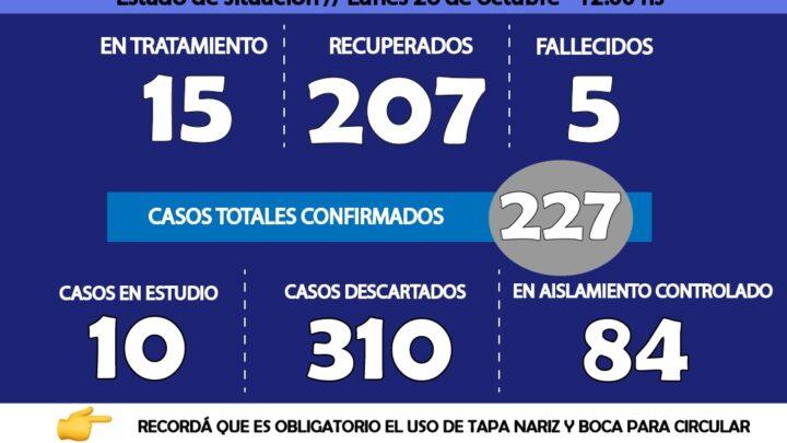 COMUNICADO DEL COMITÉ DE PREVENCIÓN, SEGUIMIENTO Y TRATAMIENTO DE CORONAVIRUS: 5 RECUPERADOS Y 1 POSITIVO.