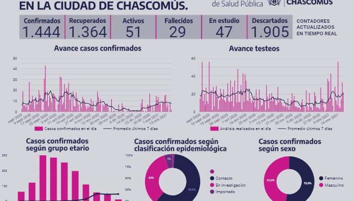 CHASCOMÚS: Informe de Situación Epidemiológica