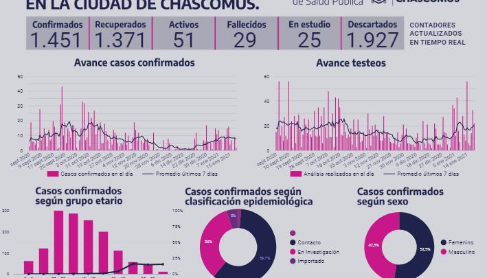 CHASCOMUS: Informe de Situación Epidemiológica